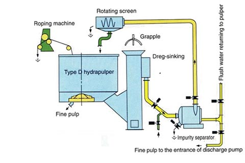Continuous-Pulping-&-Impurities-removing-System