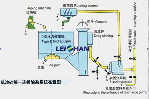 d type continuous pulping system